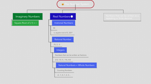 Mind Map: The Number System