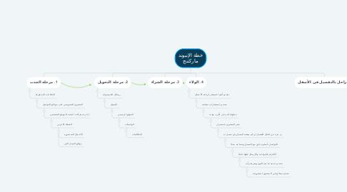 Mind Map: خطة الإنبوند ماركتنج