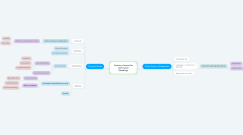 Mind Map: Literacy Across the Curriculum (Reading)