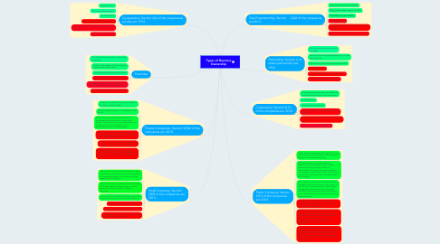 Mind Map: Types of Business Ownership