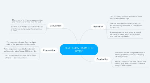 Mind Map: HEAT LOSS FROM THE BODY
