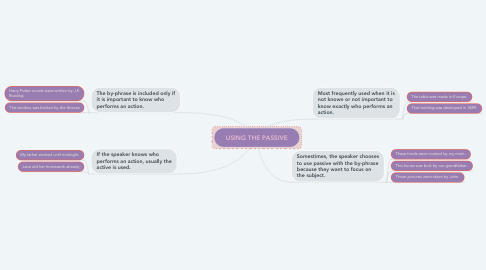 Mind Map: USING THE PASSIVE