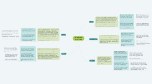 Mind Map: La familia de Pascual Duarte
