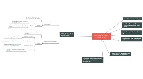 Mind Map: REALIDAD VIRTUAL AUMENTADA