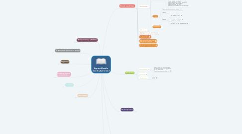 Mind Map: Espace Moodle des Etudiants kiné
