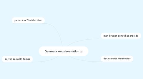 Mind Map: Danmark om slavenation