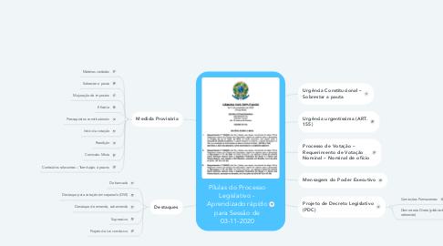 Mind Map: Pílulas do Processo Legislativo - Aprendizado rápido para Sessão de 03-11-2020