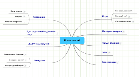 Mind Map: После занятий