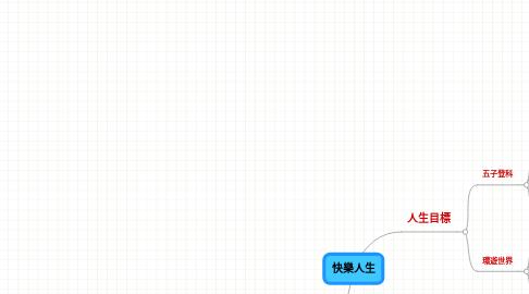 Mind Map: 快樂人生