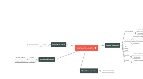 Mind Map: Composti organici