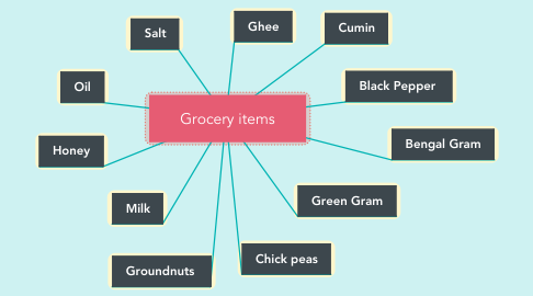 Mind Map: Grocery items