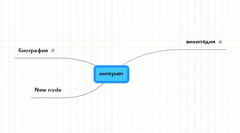Mind Map: интернет