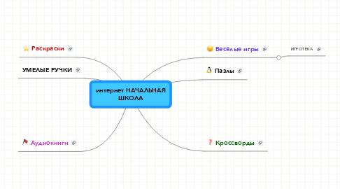 Mind Map: интернет НАЧАЛЬНАЯ ШКОЛА