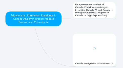 Mind Map: EduNirvana - Permanent Residency In Canada And Immigration Process Professional Consultants