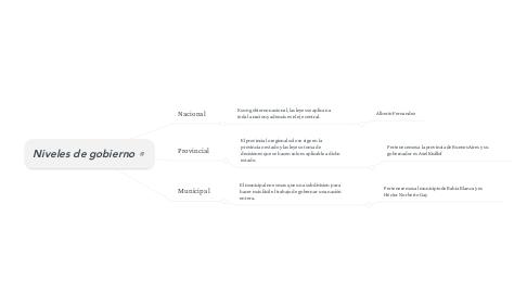 Mind Map: Niveles de gobierno