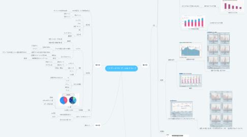 Mind Map: [リサーチマップ]AKBグループ