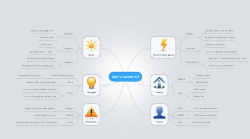 Mind Map: Jimmy Czermanski
