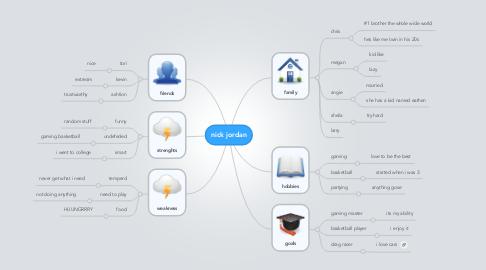 Mind Map: nick jordan