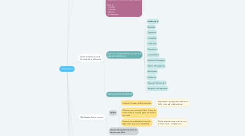 Mind Map: ÁRVORE SITE