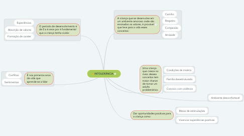 Mind Map: INTOLERÂNCIA
