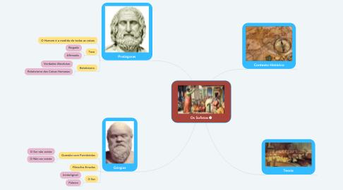 Mind Map: Os Sofistas
