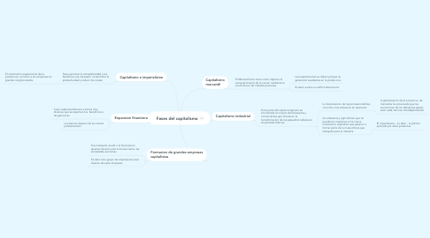 Mind Map: Fases del capitalismo