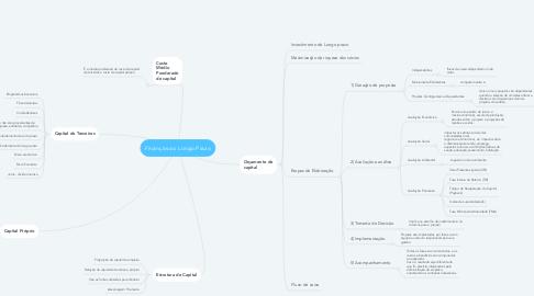 Mind Map: Finanças ao Longo Prazo