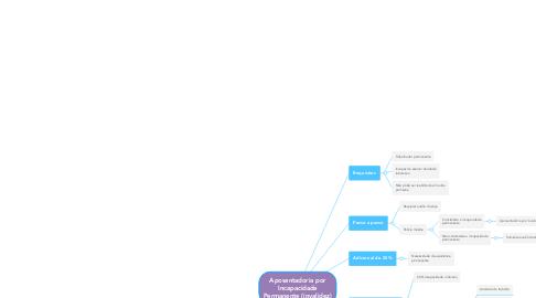 Mind Map: Aposentadoria por Incapacidade Permanente (invalidez)