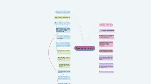 Mind Map: Casos de comparación