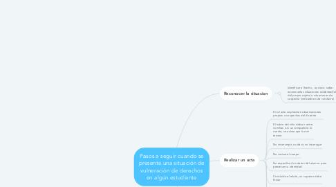 Mind Map: Pasos a seguir cuando se presente una situación de vulneración de derechos en algún estudiante