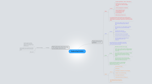 Mind Map: Keyboarding Portfolio