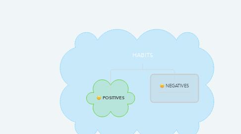 Mind Map: HABITS