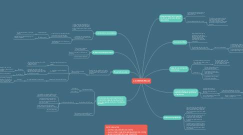 Mind Map: LA DEMOCRACIA
