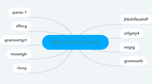 Mind Map: PRACTICA DE JHONY