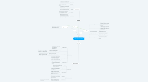 Mind Map: Ethics in Communications