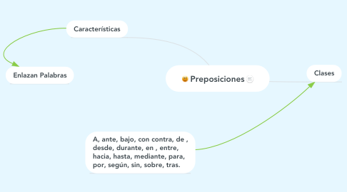 Mind Map: Preposiciones