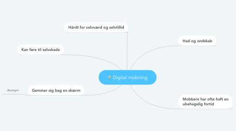 Mind Map: Digital mobning