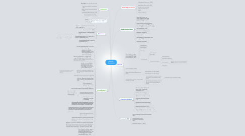 Mind Map: Drive for Muscularity