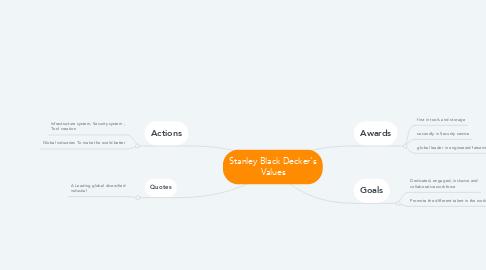 Mind Map: Stanley Black Decker's Values