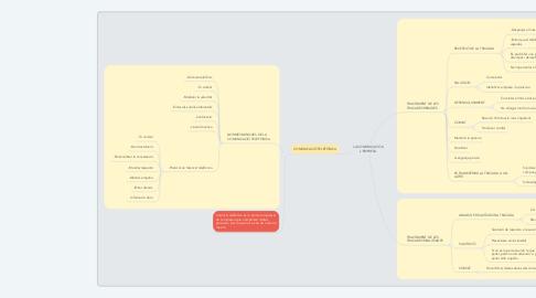 Mind Map: LA COMUNICACIÓ A L'EMPRESA