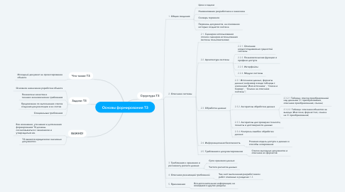 Mind Map: Основы формирования ТЗ