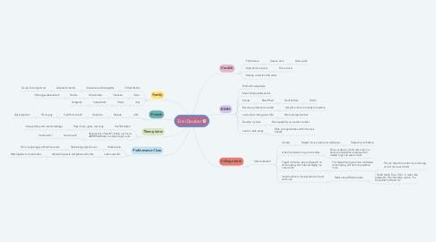 Mind Map: Erin Dauber