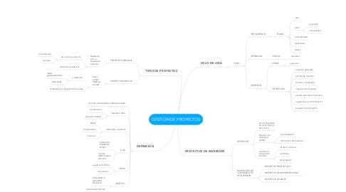 Mind Map: GESTION DE PROYECTOS