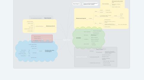 Mind Map: Espacio Rural
