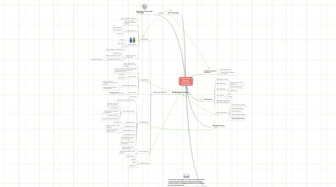 Mind Map: Transformative power of Educational Technologies