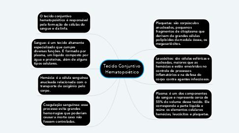 Mind Map: Tecido Conjuntivo Hematopoiético