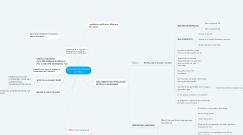 Mind Map: CONTROLE DE PRESSÃO ARTERIAL