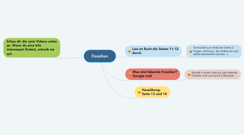 Mind Map: Fossilien