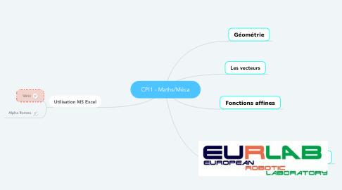 Mind Map: CPI1 - Maths/Méca