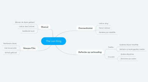 Mind Map: The Lion King